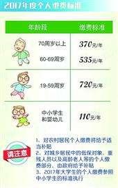 2017年度上海城乡居民医保开始登记缴费