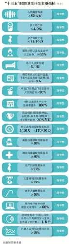 2020年北京城市核心区将疏解大医院床位超2000张