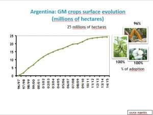 阿根廷:农业官员一周至少吃三次转基因玉米
