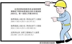 """人社部回应""""工资没涨社保费涨"""":少数人受影响"""