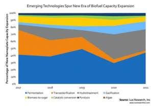 2022年新生物燃料额定产能将达670亿加仑/年